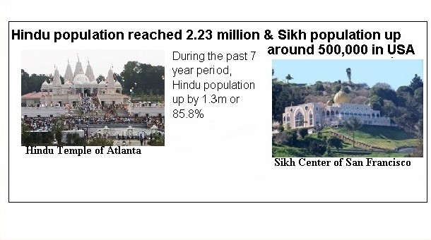 NRI POPULATION IN USA